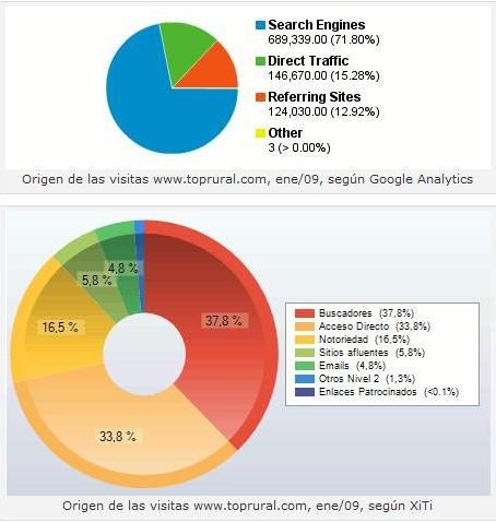 Origen Visitas Google Analytics