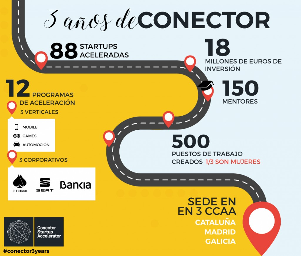 #Conector3years